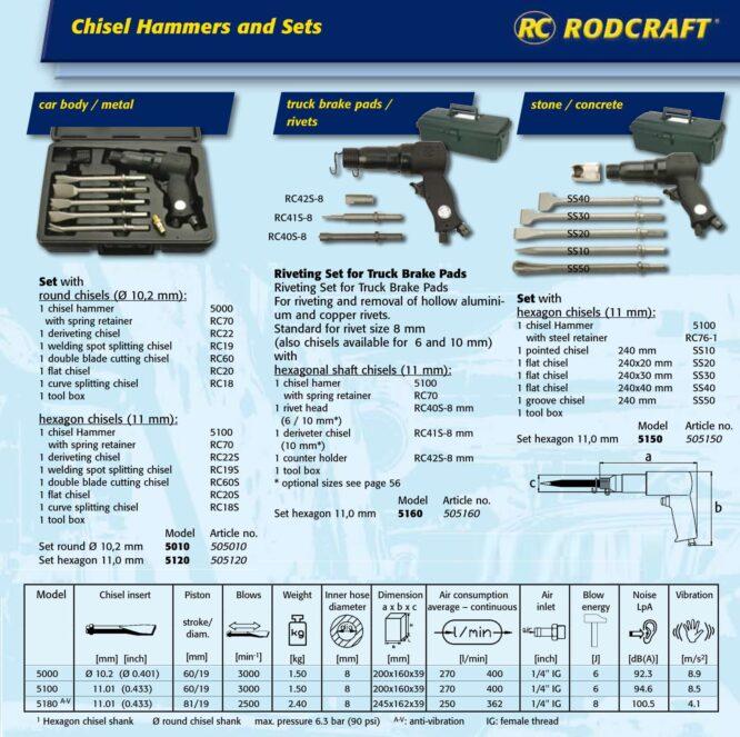 ست اسکنه بادی مدل ۵۱۲۰ Rodcraft آلمان